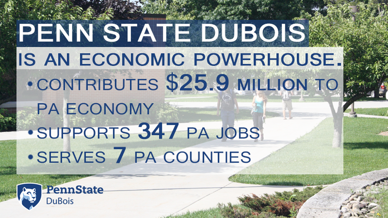 Penn State DuBois contributed $25.9 million to the Pennsylvania economy in 2017.